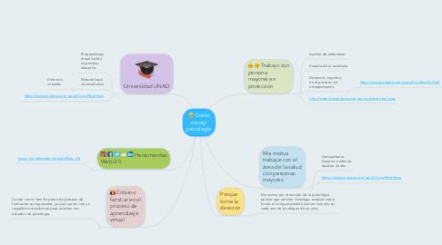 Mind Map: Como escogí psicología