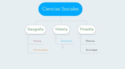 Mind Map: Ciencias Sociales
