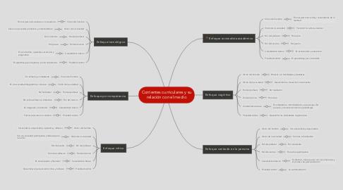 Mind Map: Corrientes curriculares y su relación con el medio