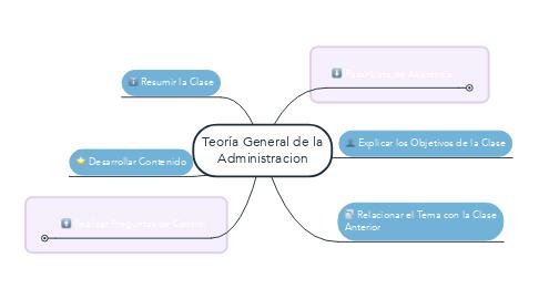 Mind Map: Teoría General de la Administracion