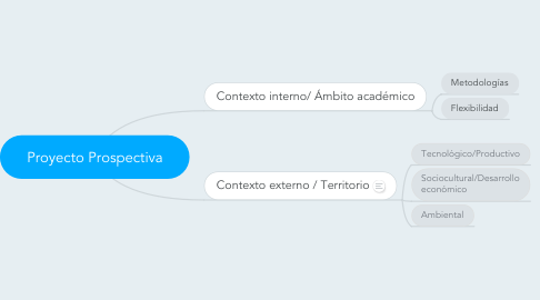 Mind Map: Proyecto Prospectiva