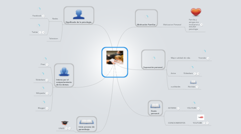Mind Map: PORQUE ESTUDIO PSICOLOGIA
