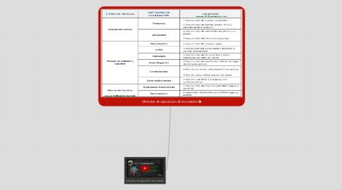 Mind Map: Metodos de separacion de las mezclas