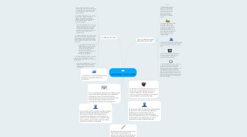 Mind Map: LA LECTURA Y SUS CLASES