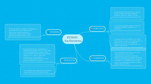 Mind Map: ESTADO: Sus Elementos