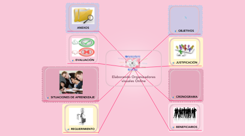 Mind Map: Elaborando Organizadores visuales Online
