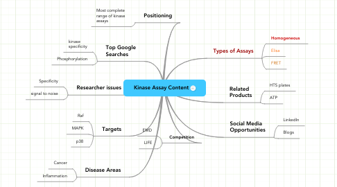 Mind Map: Kinase Assay Content