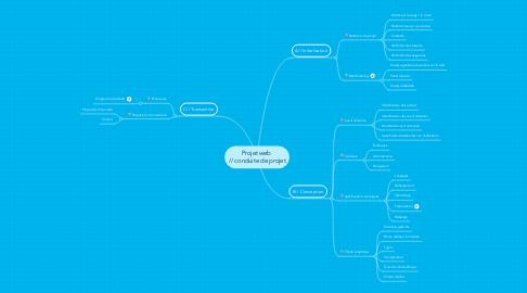 Mind Map: Projet web  // conduite de projet