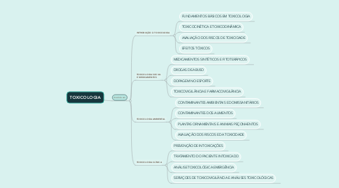 Mind Map: TOXICOLOGIA