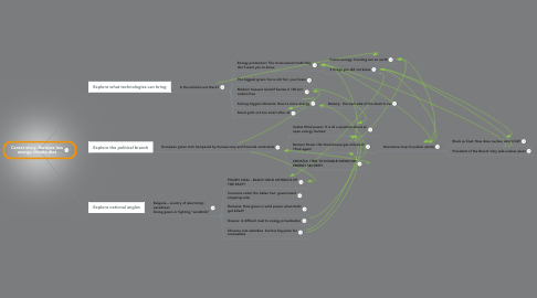 Mind Map: Center story: Europes low energy climate diet