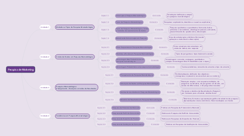 Mind Map: Pesquisa de Marketing