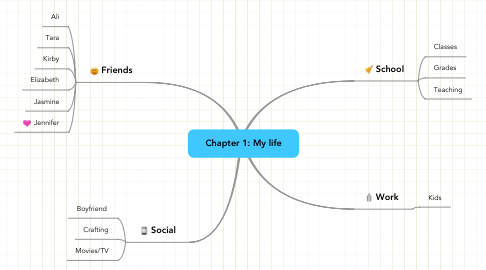 Mind Map: Chapter 1: My life