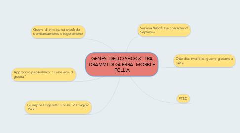 Mind Map: GENESI DELLO SHOCK: TRA DRAMMI DI GUERRA, MORBI E FOLLIA