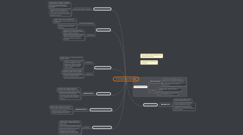 Mind Map: PATOLOGIAS BACTERIANAS