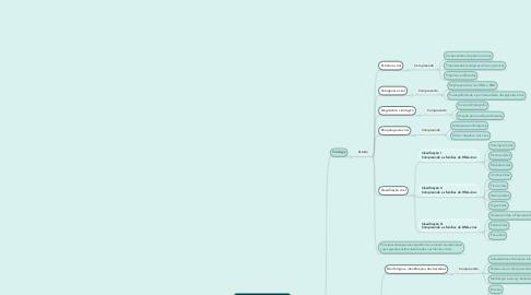 Mind Map: Microbiologia Veterinária Aplicada