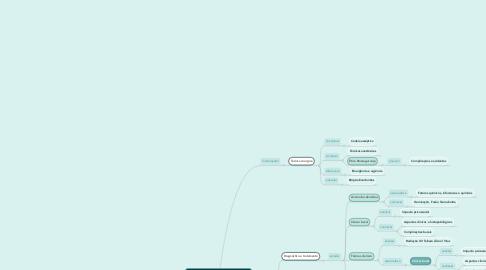 Mind Map: Fundamentos para Propedêutica  Cirúrgica I