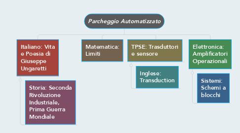 Mind Map: Parcheggio Automatizzato