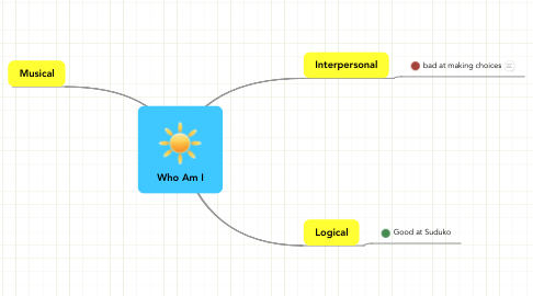 Mind Map: Who Am I
