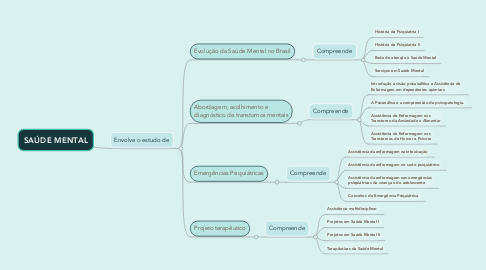 Mind Map: SAÚDE MENTAL