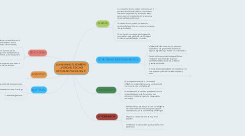 Mind Map: JUAN MANUEL ROMERO. ¿PORQUE ESCOGÍ ESTUDIAR PSICOLOGÍA?