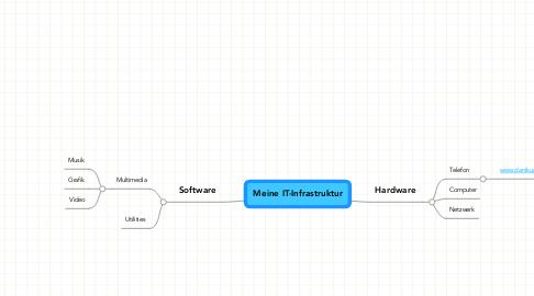 Mind Map: Meine IT-Infrastruktur