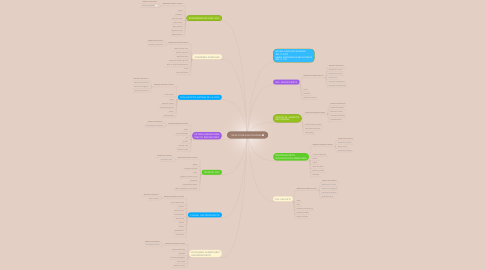 Mind Map: INFECCIONES BACTERIANAS