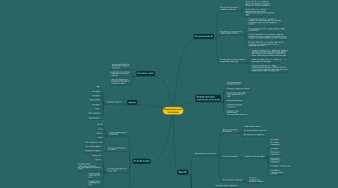 Mind Map: Информационные технологии