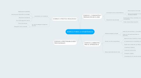 Mind Map: MARCO PARA LA ENSEÑANZA