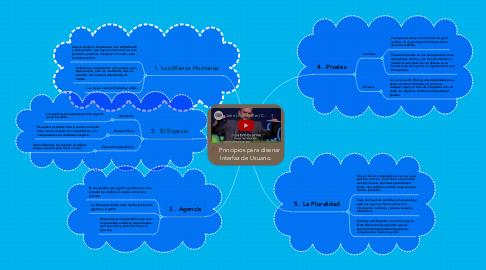 Mind Map: Principios para disenar Interfaz de Usuario.