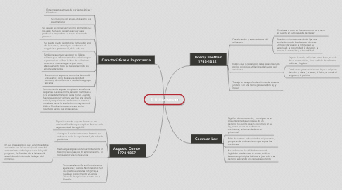 Mind Map: El Utilitarismo