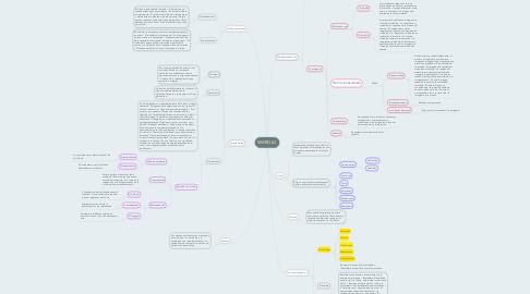 Mind Map: SIMBOLO