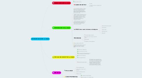 Mind Map: MI MEJOR ELECCIÓN LA UNAD