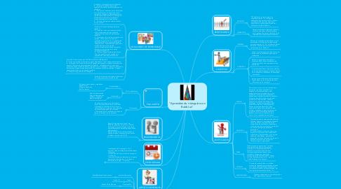 """Mind Map: """"Aprendiendo triángulos con Bubbl.us"""""""