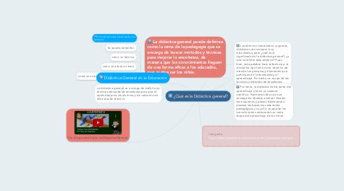 Mind Map: ¿Qué es la Didáctica general?