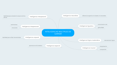 Mind Map: INTELIGENCIAS MULTIPLES DE GARNER