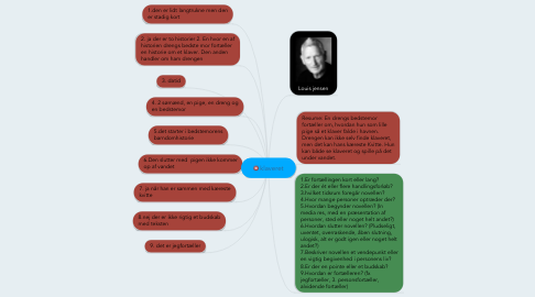 Mind Map: klaveret