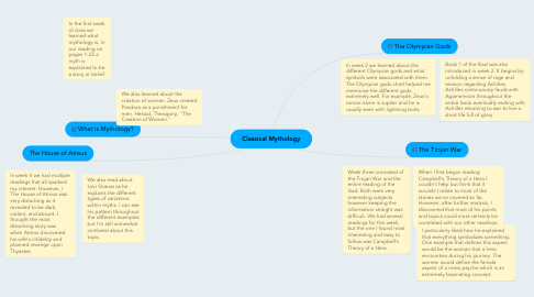 Mind Map: Classical Mythology