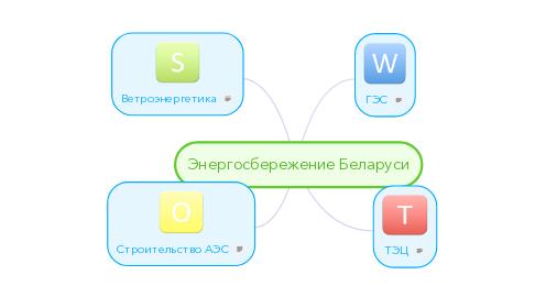 Mind Map: Энергосбережение Беларуси