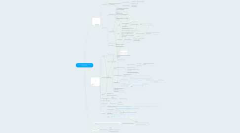 Mind Map: Online Advertising Ecosystem / Network data