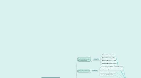 Mind Map: Enfermidade Parasitárias Aplicadas a Medicina Veterinária