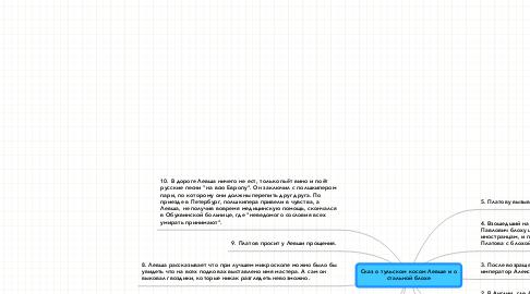 Mind Map: Сказ о тульском косом Левше и о стальной блохе