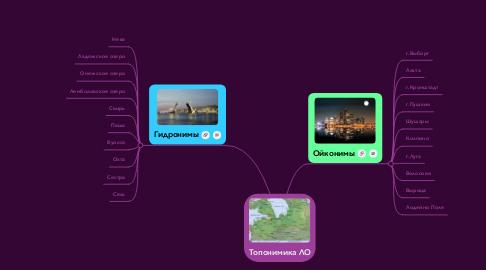 Mind Map: Топонимика ЛО
