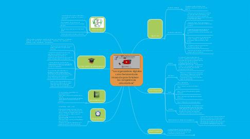 """Mind Map: """"Los organizadores digitales como herramienta de innovación para fortalecer    las competencias comunicativas"""""""