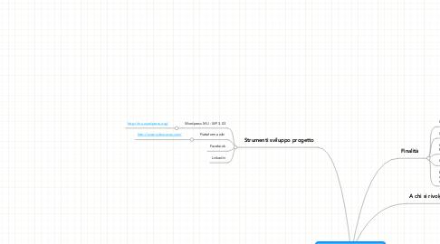 Mind Map: Network Comunicazione Solidale