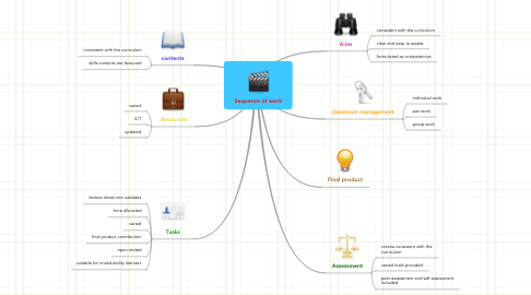 Mind Map: Sequence of work
