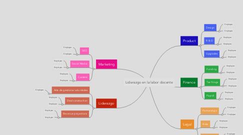 Mind Map: Liderazgo en la labor docente