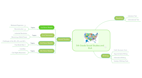 Mind Map: 5th Grade Social Studies and ELA