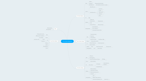 Mind Map: First Grade Mapping