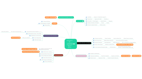 Mind Map: Activities to be completed by the first day of school