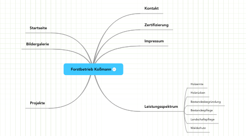 Mind Map: Forstbetrieb Koßmann